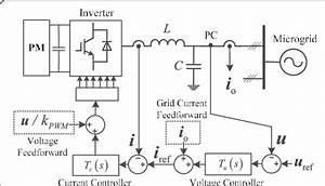 Control Block Diagram Of Three