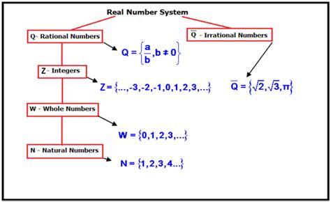Real Number Line Graphs (b2)  Ck12 Foundation