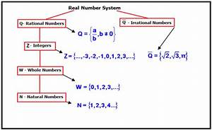 Real Number Line Graphs  B