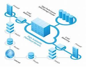 Flexcloud Cloud Servers