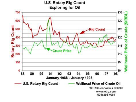 Crude Oil Price History And Analysis