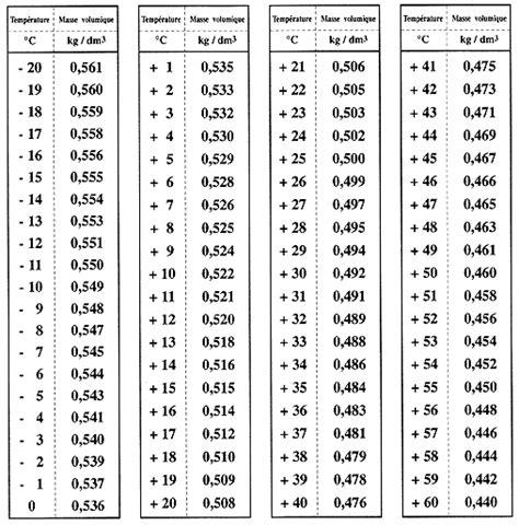 conversion cuisine mesure mesurer le niveau d 39 une jauge de citerne de gaz propane