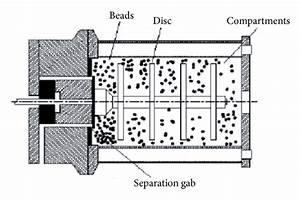 Schematic Representation Of Bead Mill For The Production Of Ultrafine