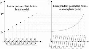 Significance Of Linear Pressure Distribution In The Model