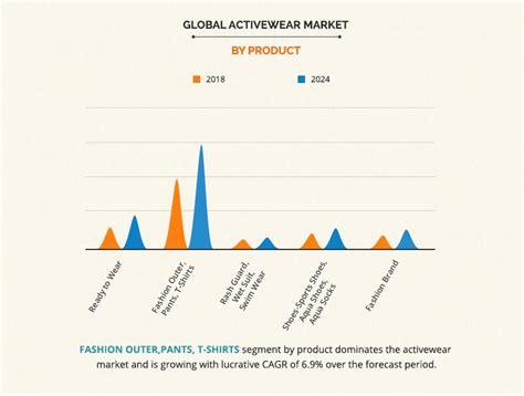 Activewear Market Size, Share & Growth | Industry Analysis ...