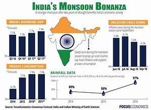 How India's latest monsoon is affecting the economy ...