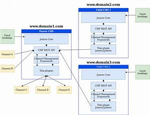 Channel Management Framework