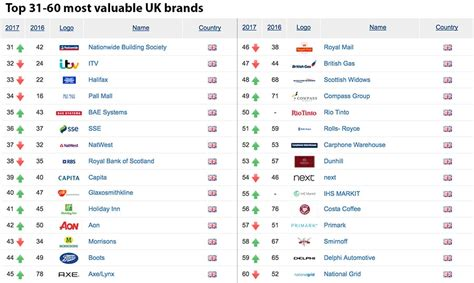 The 100 Most Valuable Brands  Companies Brands Of The Uk