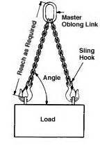 Double Leg Chain Slings