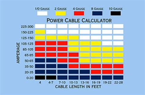 Automotive Wiring Basic Tips Tricks Tools For