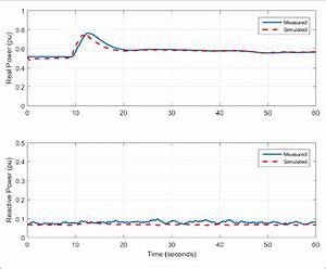 Frequency Response Test  Showing Simulation Versus
