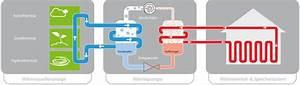 Luft Wärme Pumpe : luftw rmepumpe funktionsweise und vorteile ~ Buech-reservation.com Haus und Dekorationen