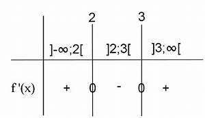 1 Ableitung Berechnen : monotonieverhalten berechnen mathe artikel ~ Themetempest.com Abrechnung