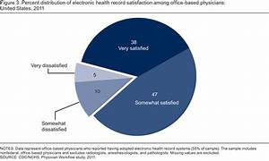 74 Of Physicians Report Ehr Adoption Enhanced Patient Care
