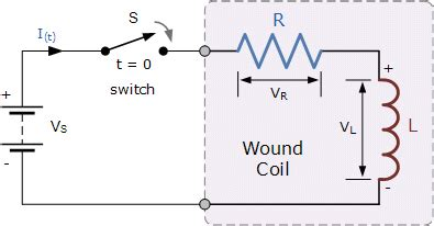 Inductance Coil Self Tutorial
