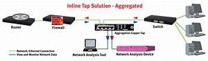 Usr    Usr4503 Gigabit Copper Aggregation Tap