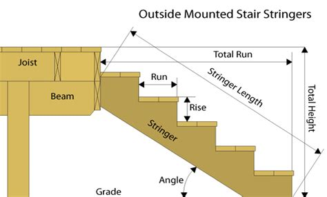 Deck Stairs Calculator Australia by Serious Outdoor Stairs Railway Sleeper What Size