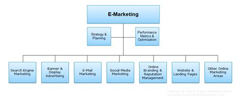 search engine marketing strategies search engine marketing strategy search engine marketing