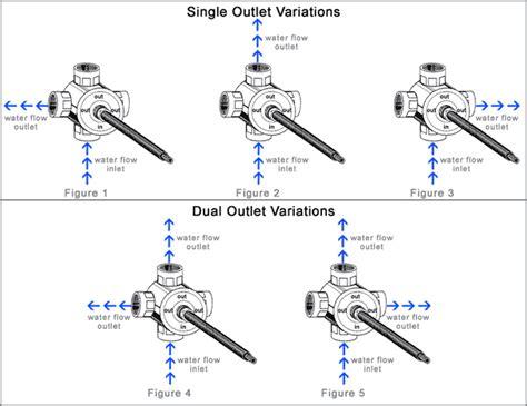 how does a shower diverter work 2 or 3 function diverter valves and stylish bath tub
