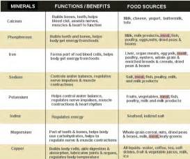 Vitamins and Minerals Functions Chart