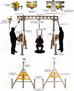 Liftingsafety Man-riding  Fall Arrest  Rescue And Materials Gantry System