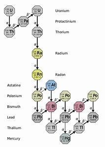 File Decay Chain 4n 2  Uranium Series  Svg