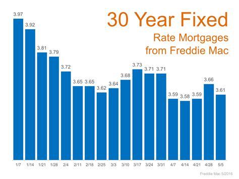 Mortgage Rates 2016 Remain at Historic Lows ...