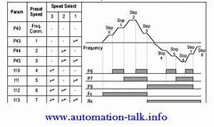 Run Vfd At Different Frequencies Through Terminal