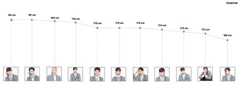 tallest  shortest wanna  kpopmap