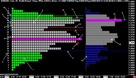 Tpo Time Price Opportunity Profile Charts Sierra Chart