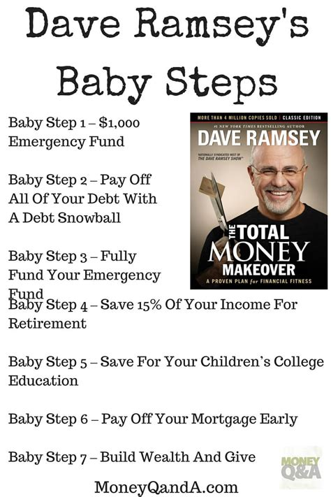 Introduction To Dave Ramsey Baby Steps To Get Out Of Debt And Invest