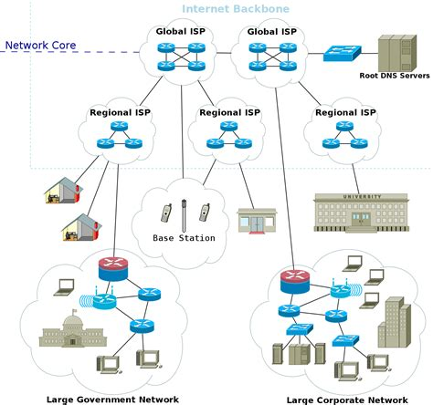 Network Architecture — My Man Pages 00a0post0dev145