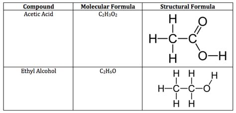 what is structural formula structural formula definition examples video lesson