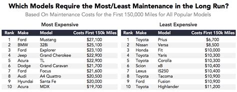 Cars That Need The Least Maintenance by Brand Ideas Story Style My Which Cars Cost The