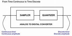 Analog To Digital Converter Operation