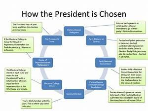 27 Electoral College Diagram