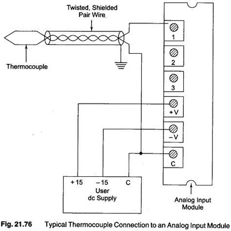 plc analog io modules programmable logic controllers plc