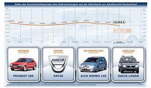 Autoscout Gebrauchtwagen Autoscout24 Expandiert In Russland