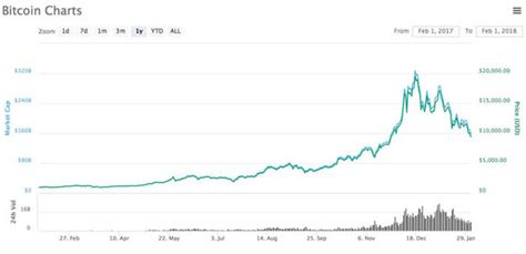 bitcoin rate bitcoin price why is btc falling today will it continue