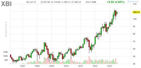 biotech stocks   intensive insider buying