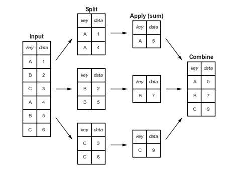 python aggregation figure apply combine grouping split viewframes io source binning altair tutorial