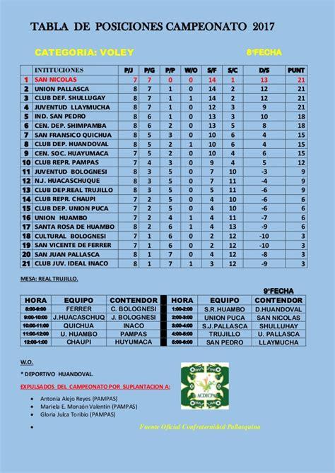Revisa cómo va tu equipo en la tabla de posiciones de beisbol venezolano ( lvbp ), con meridiano | meridiano.net. TABLA DE POSICIONES IX CAMPEONATO 8 ° FECHA- ROL 9°- 2017