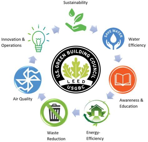 Leed Certification How Leed Certified Buildings Are