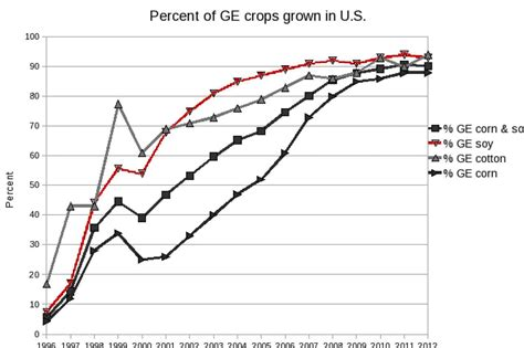 Genetically Engineered Foods May Be Far More Harmful Than