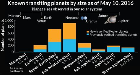 Kepler telescope doubles its count of known exoplanets ...