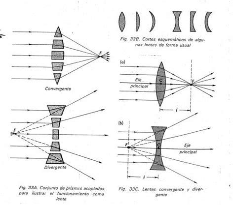 espejos y lentes monografias espejos y lentes monografias