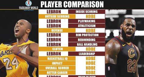 full player comparison kobe bryant  lebron james
