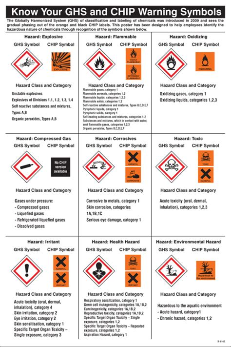 58165 Ghs Symbols Guidance Poster 400x600mm Safety Sign. Pans Pandas Signs. Metallic Gold Lettering. Health Care Murals. Garden Signs. Have Labels Printed. Harga Stickers. Hotel Service Banners. Kayak Logo