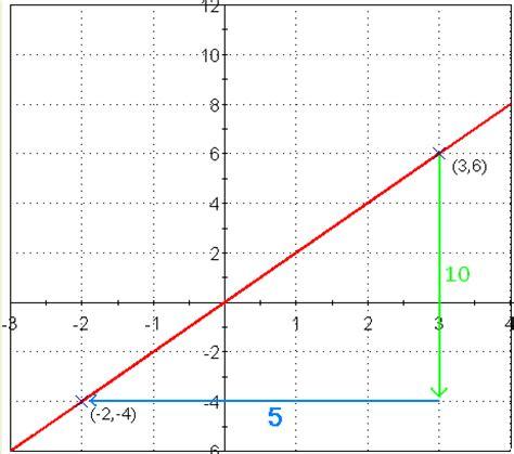 Rate Of Change Math@tutorvistacom