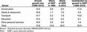 1 The five fastest-growing sectors in the Rwandan economy ...